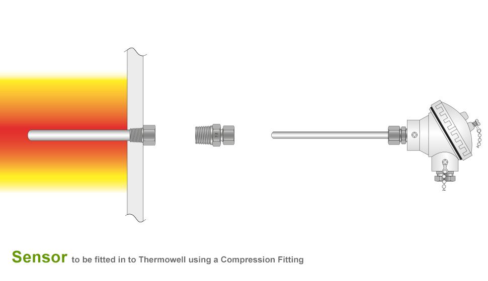 Temperature Sensor Installation To Thermowell Tc Ltd